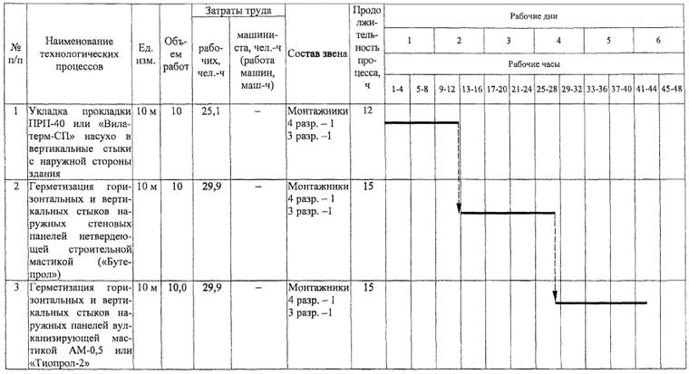 Заделка швов линолеума на основе
