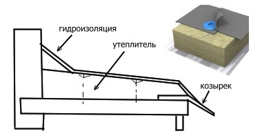 Как ремонтировать плиту перекрытия балкона.