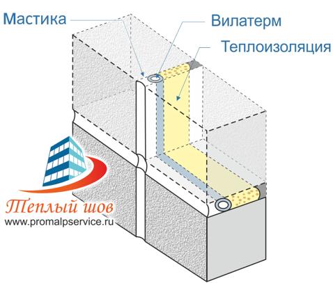 Порядок технологии утепления межпанельных швов