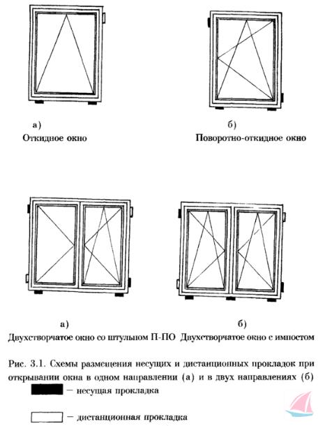 схема размещения прокладок